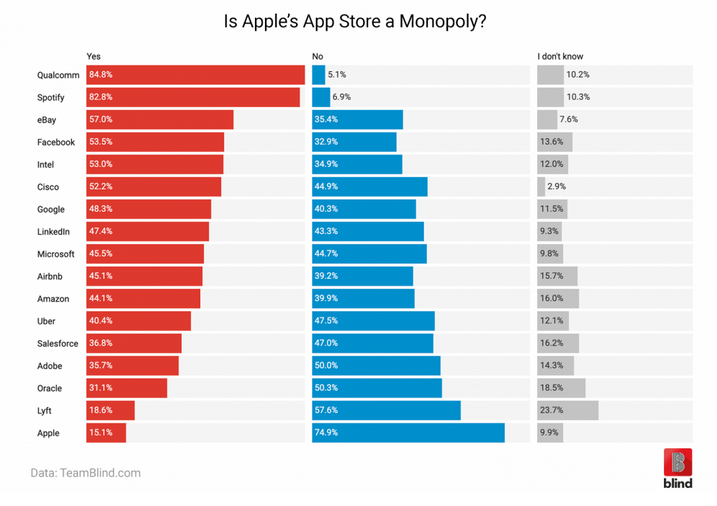 apple diagram app is apple s app store a monopoly  depends on who you ask  is apple s app store a monopoly