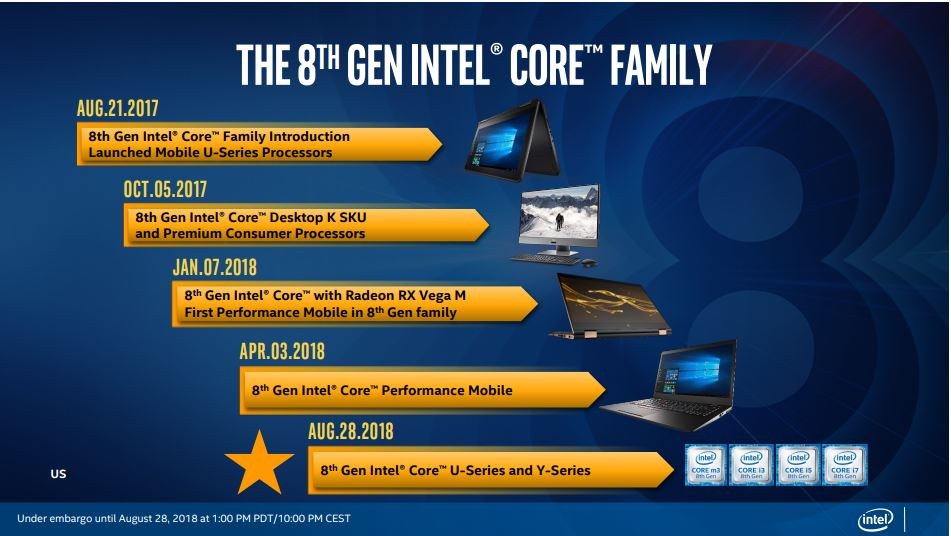 Intel introduces 8th Gen Core U-series, Y-series processors are here