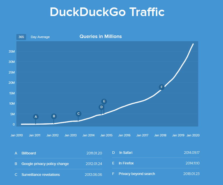 Duckduckgo Review 2020.Duckduckgo The Privacy Focused Search Engine Hits 50