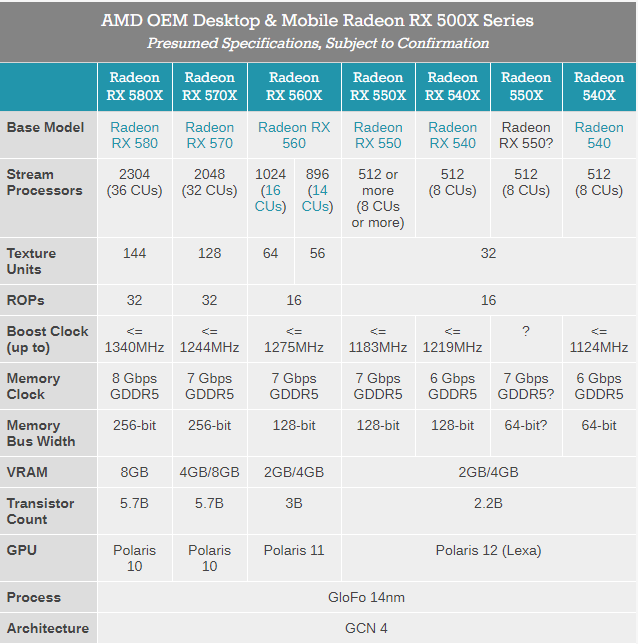 Comparison of various AMD Radeon OEM-specific desktop and mobile GPUs. (Source: Anandtech)