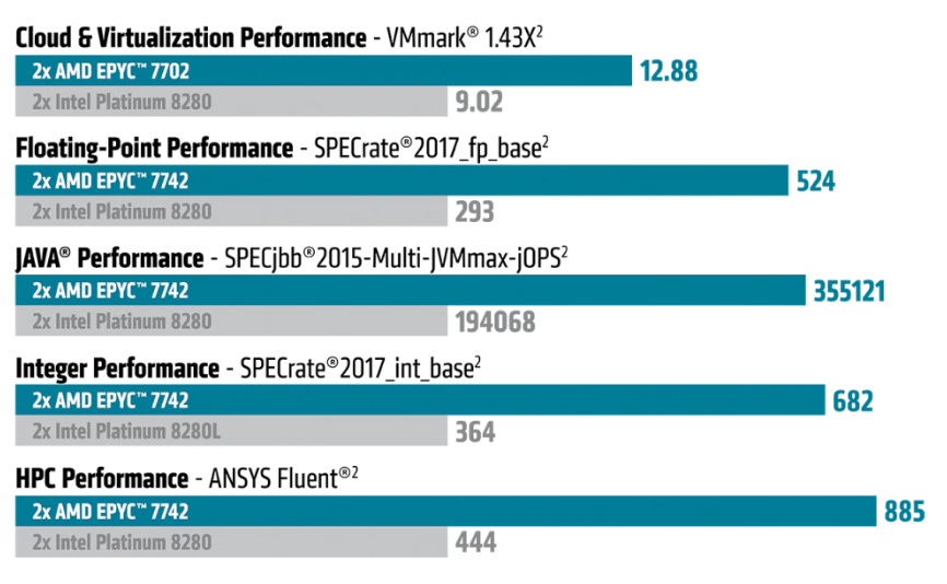 Amd 2nd Generation Epyc Processors Are Up To 50 More Powerful And 50 Cheaper Than Xeon Platinum Cascade Lake Notebookcheck Net News