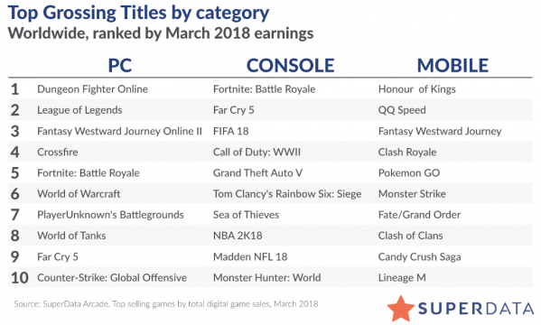 Game charts for March 2018. (Source: SuperData via PCInvasion)