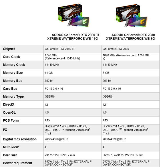 Comparison of the 2080 Ti WB 11G and 2080 WB 8G variants. (Source: Gigabyte/edit)