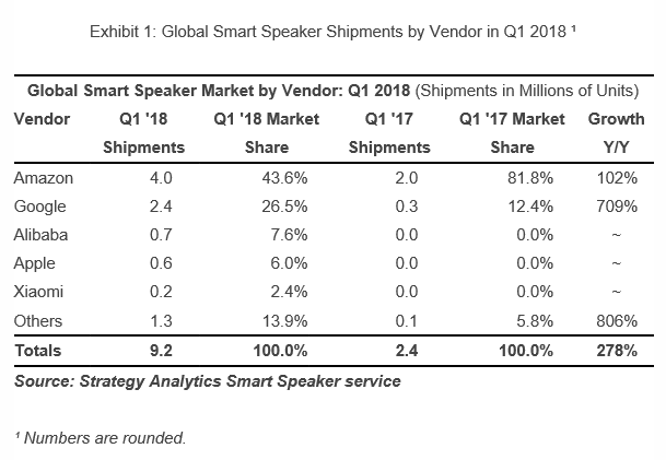 Global smart speaker market. (Source: Strategy Analytics)