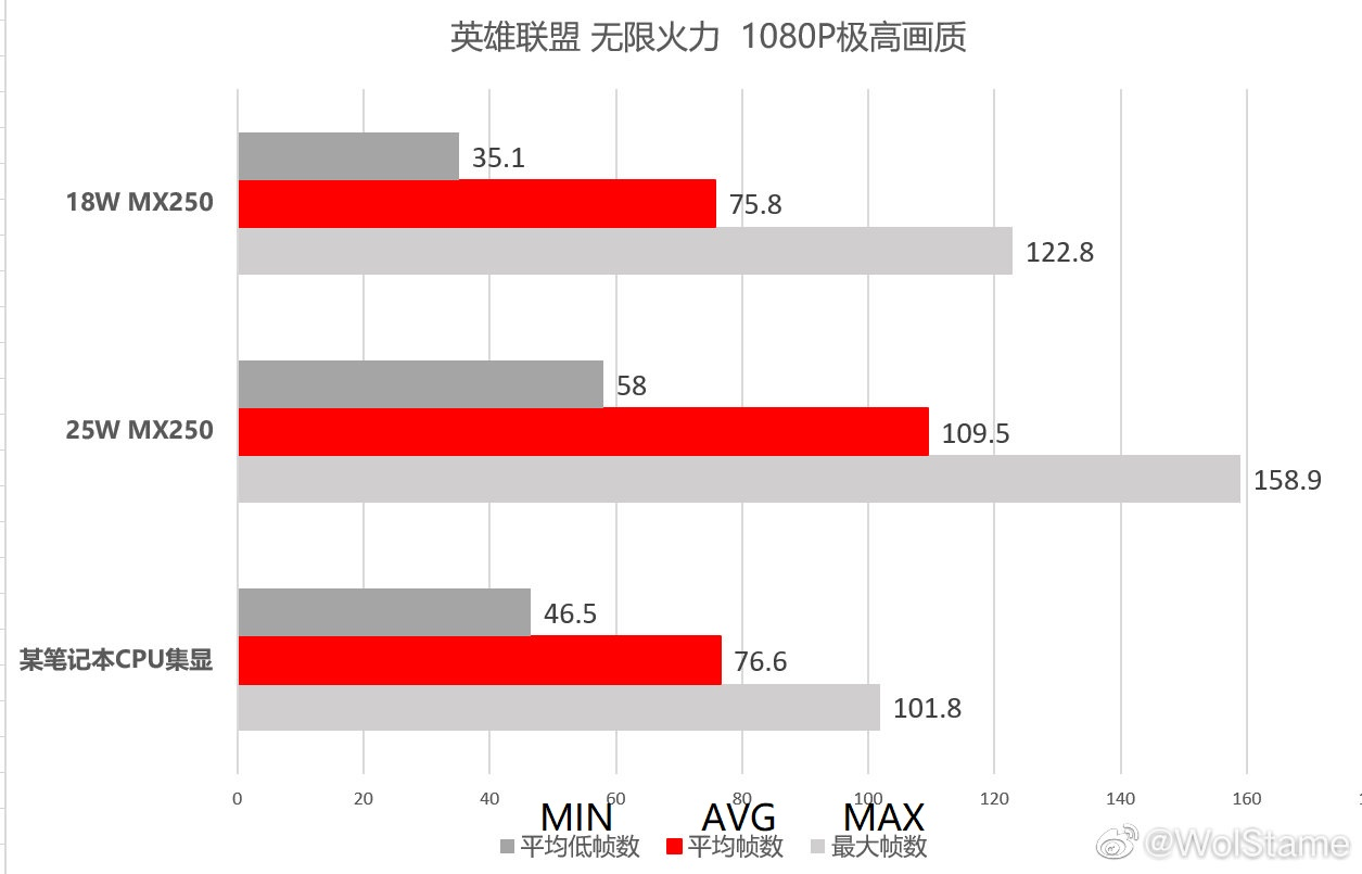 Amd Ryzen 7 4800h Eclipses The Core I9 9980hk In Leaked Cinebench R15 Result Vega 7 Within Reach Of An 18w Geforce Mx250 Notebookcheck Net News