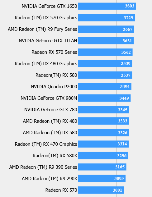 GTX 1650 at the top, RX 570 variant at the bottom. (Source: FFXV)