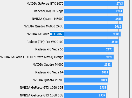 NVIDIA RTX 2060 shows up in the Final Fantasy XV benchmark. (Source: Videocardz)