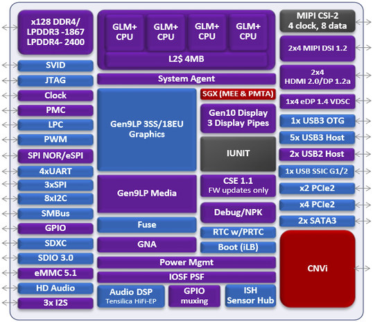 Possible block diagram for Intel Gemini Lake leaks out