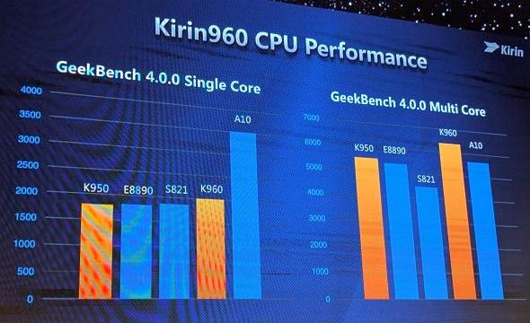 Huawei Kirin 960 chipset now official - NotebookCheck net News