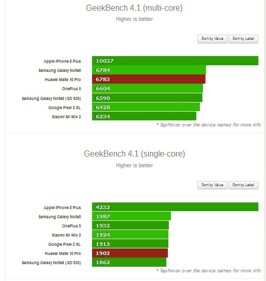 Kirin 970 benchmark scores place it on par with the Snapdragon 835