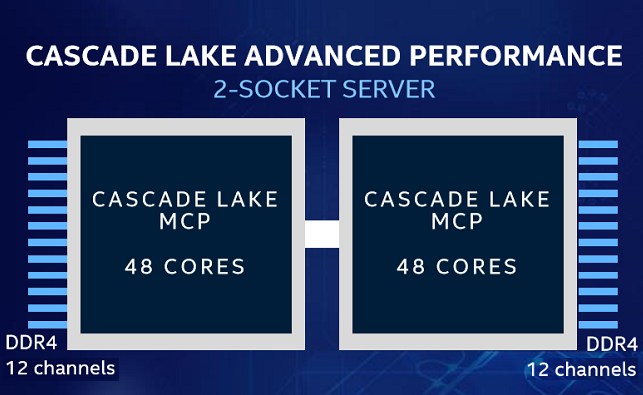 Intel presents 48-core Cascade Lake-AP Xeon CPUs