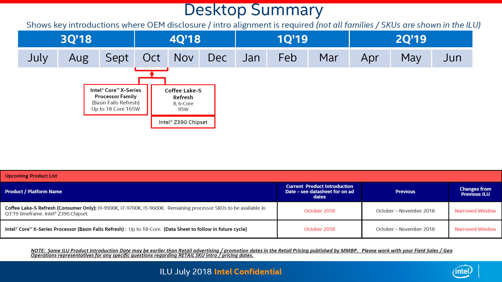 Fresh leaks confirm Intel Core i9-9900K, Core i7-9700K, Core