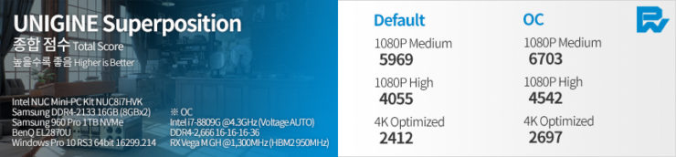 Benchmarks for the Intel Hades Canyon NUC with Core i7-8809G CPU and