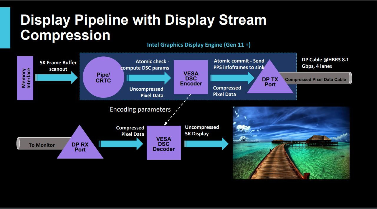 Intel 'Ice Lake' Gen 11 iGPU will support DisplayPort 1 4a and