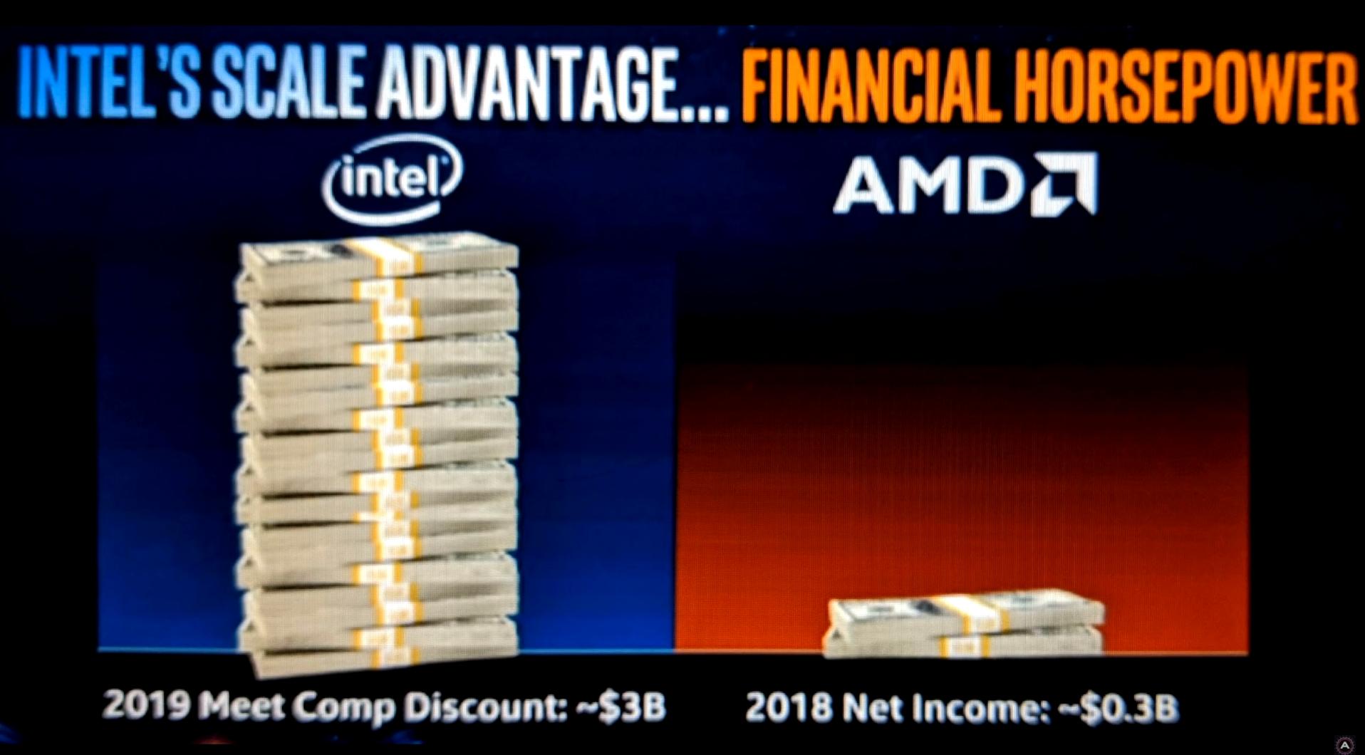 Intel vs amd 2019
