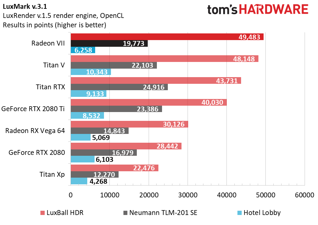 AMD Radeon VII turns out to be competitive, but does not surpass the