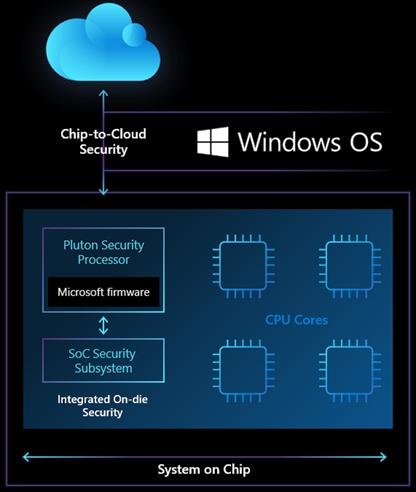 "Microsoft brings its on-die Pluton security processor to Intel, AMD CPUs"""