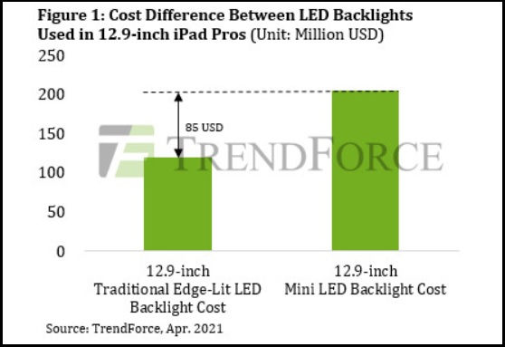 Panel cost difference. (Image source: TrendForce)