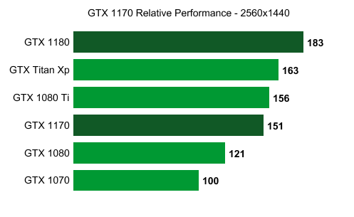 Nvidia GTX 1170 preliminary specs and performance get leaked