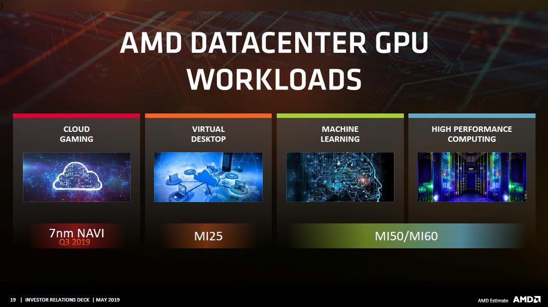 No 3rd Gen Ryzen Threadripper in the latest AMD Investor