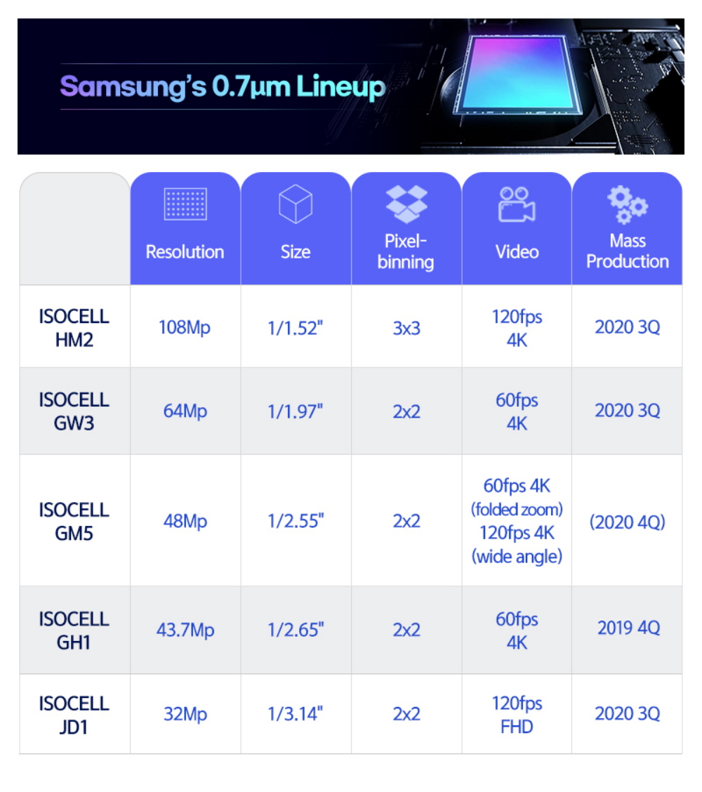 Samsung introduces new sensors up to 108 MP for mobile
