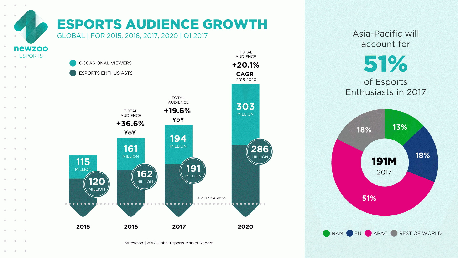 Esports Boom Could Attract As Much As 600 Million Viewers