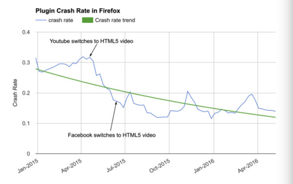 Crash rate of Firefox plugins over the past year according to Mozilla
