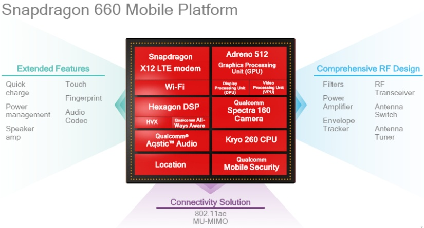 qualcomm unveils snapdragon 630 and 660 midrange chips