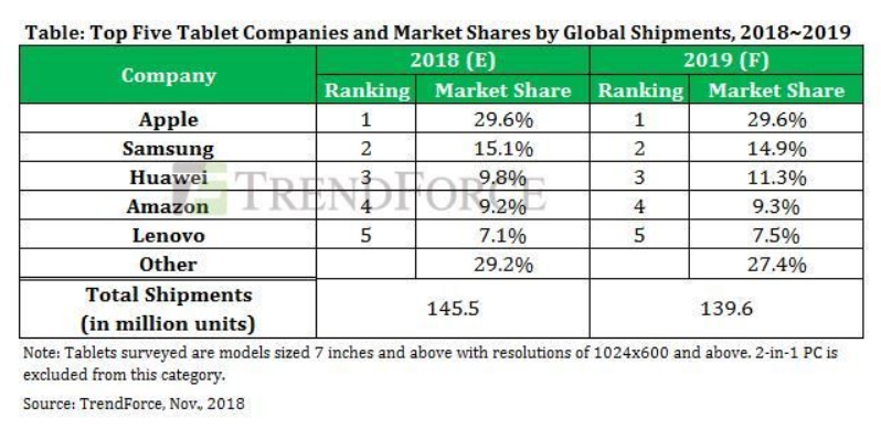 Idc Forecasts Smartphone Shipment Growth In 2019 And