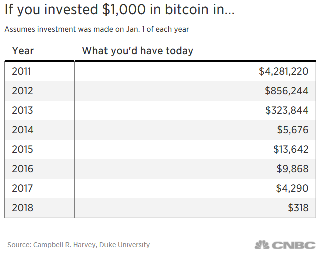 Bitcoin investment return. (Source: CNBC/Campbell R. Harvey, Duke University)