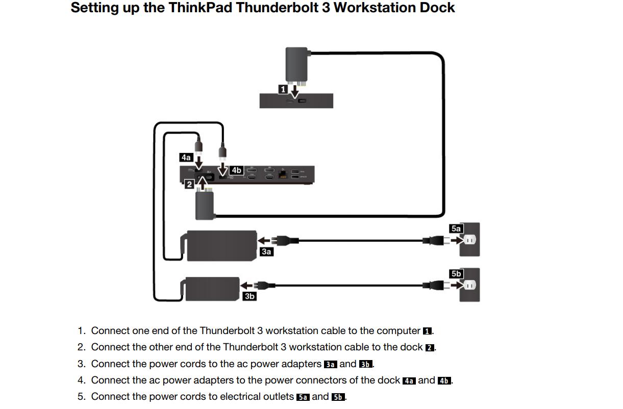 ThinkPad Thunderbolt Workstation Dock: The new docking