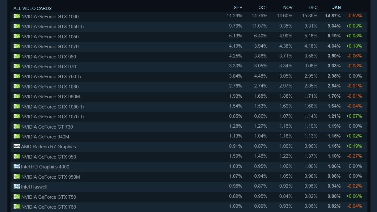 Nvidia GeForce GTX 1060 tops Steam's GPU survey while RTX