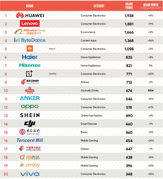 Top 20 Chinese brands. (Image source: BrandZ)