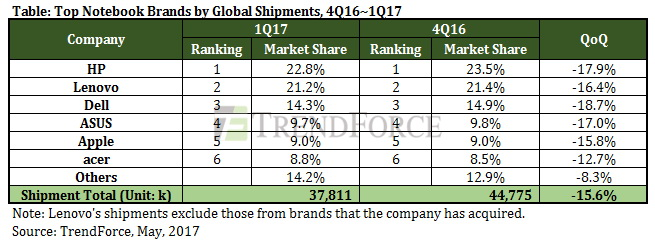 TrendForce data for quarter-to-quarter laptop shipments from the world's top manufacturers