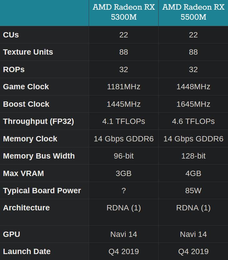 AMD گرافیک موبایل Radeon RX 5300M را معرفی کرد