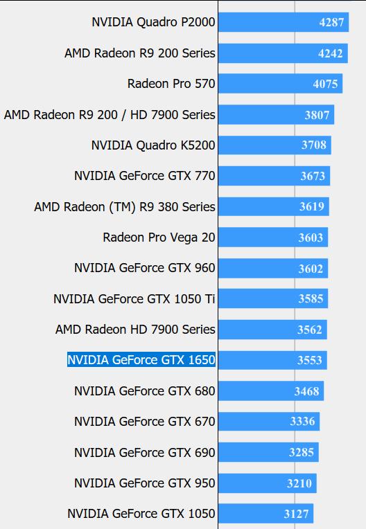 nvidia gtx 1050 ti 4gb gddr5 benchmark