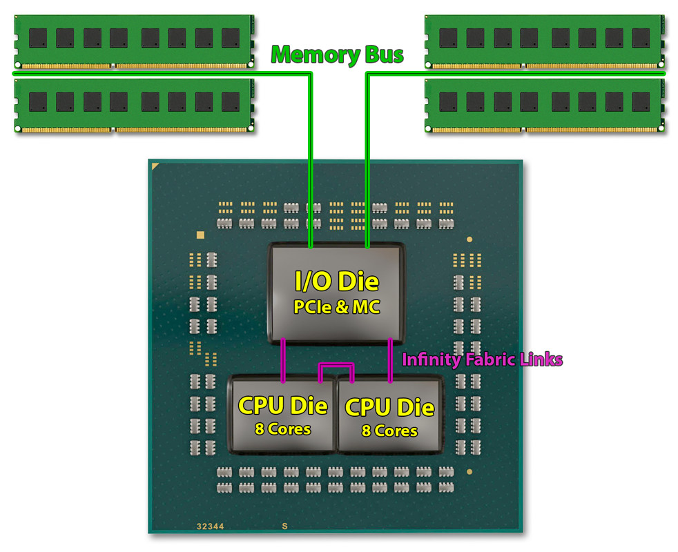 AMD Ryzen 3000's MCM design enables optimal utilization of the 7 nm