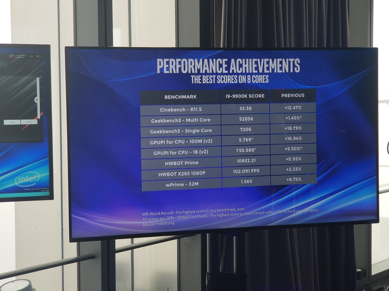 Intel's Core i9-9900K pushed to 6 9 GHz on all cores using