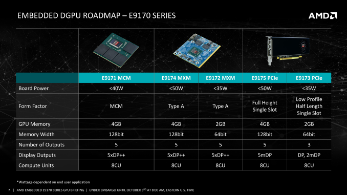 The 5 variants and their specs (Source: AMD)