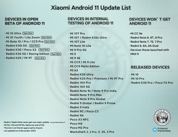 November Android 11 list. (Image source: @erdilS via PiunikaWeb)