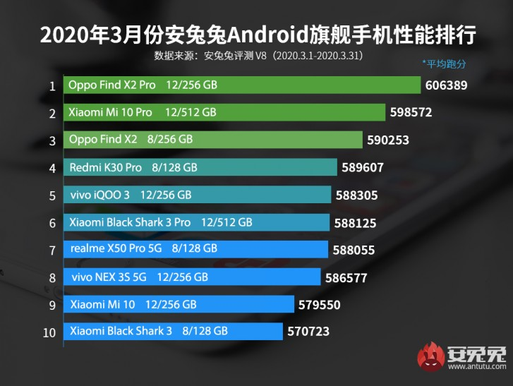 AnTuTu flagship list for March. (Image source: AnTuTu/GSMArena)