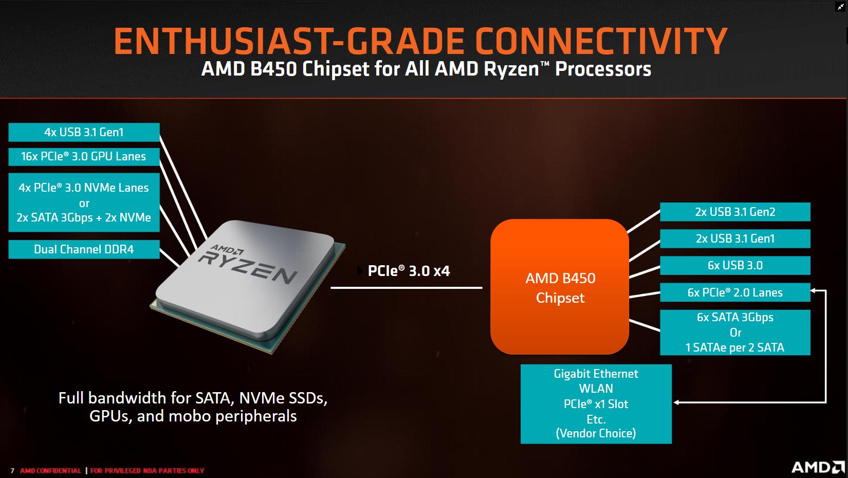 Amd Officially Unveils The Ryzen B450 Chipset