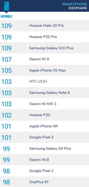 DxOMark's latest Mobile rankings. (Source: DxOMark)