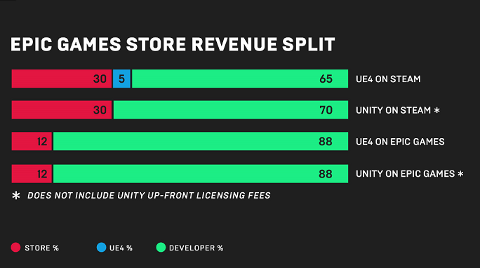 Revenue share comparison. (Source: Epic)