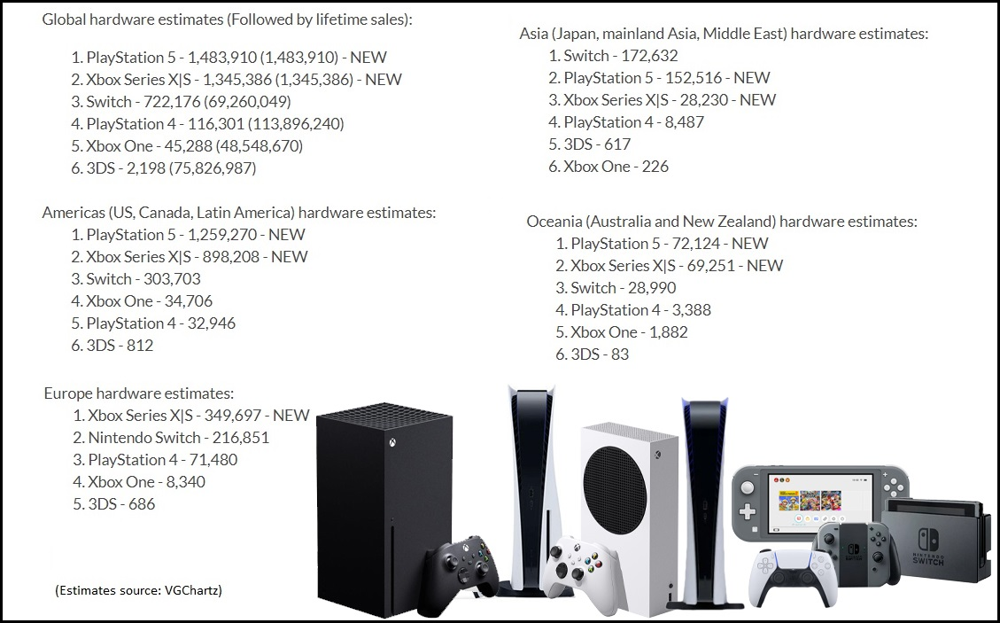Playstation 5 Sales Vs Xbox Series X And S Estimated Figures Give Ps5 The Win But Microsoft S Consoles And The Nintendo Switch Are In Great Demand Notebookcheck Net News
