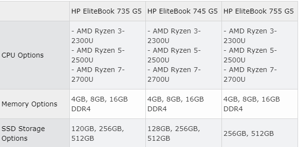 Ryzen based laptops that aren't kneecapped at the factory