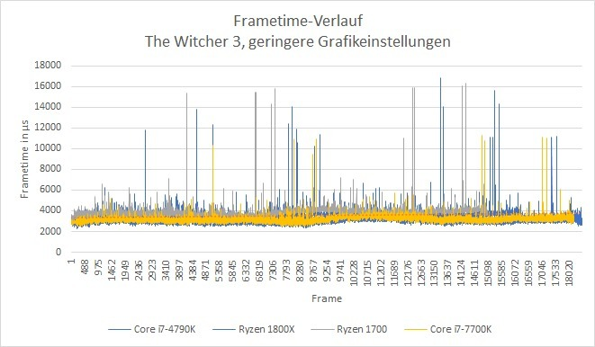 Frame times (Witcher 3, low graphics settings)