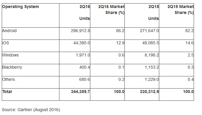 Android and iOS duopoly at record levels as of Q2 2016 ...