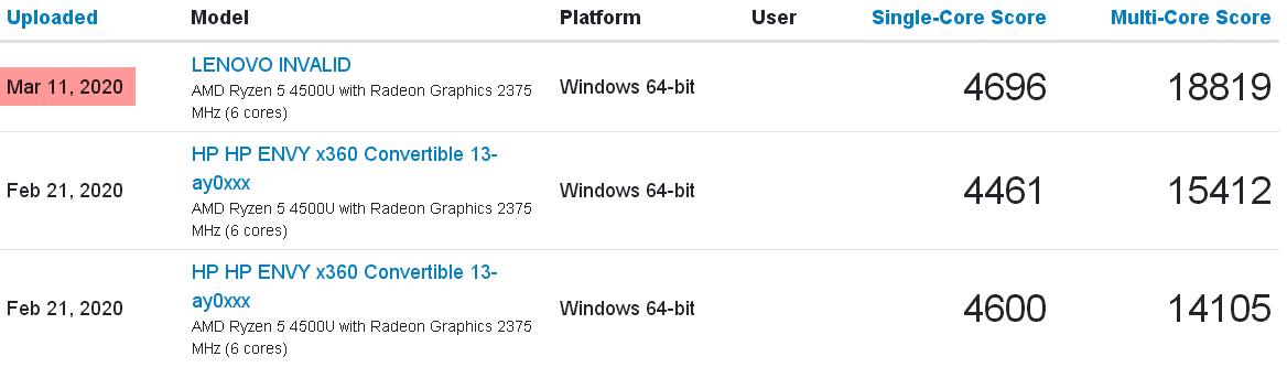 Amd Ryzen 5 4500u In Lenovo Laptop Creeps Past Intel Core I7 1065g7 In Dell Xps 13 7390 2 In 1 In Geekbench 4 Multi Core Test Notebookcheck Net News