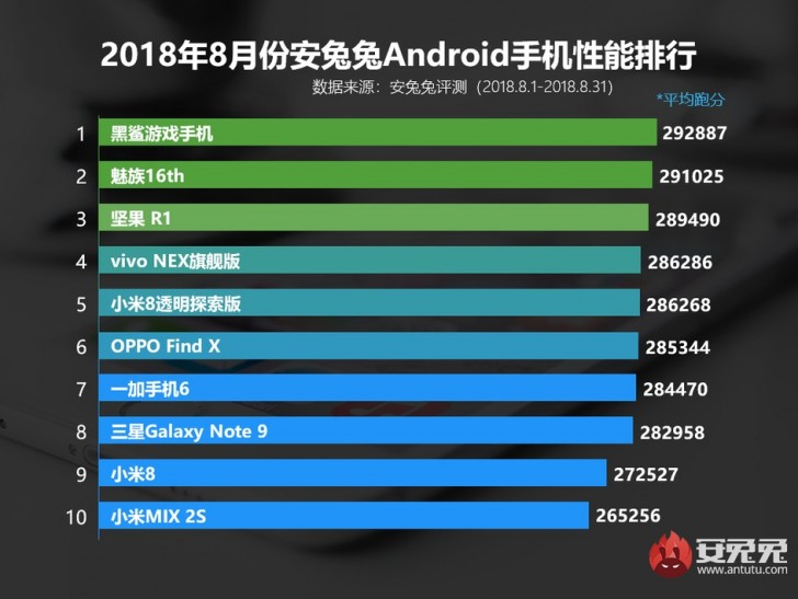 The Meizu 16 Plus and the Samsung Galaxy Note 9 are the only new entries for August.  (Source: AnTuTu)